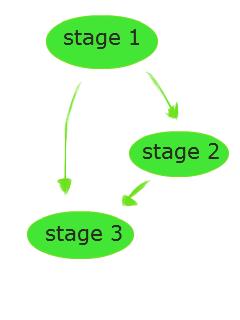 node.js event driven