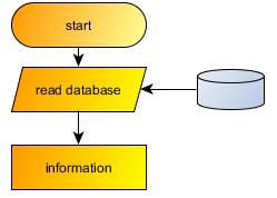 การอ่าน database แบบปกติ