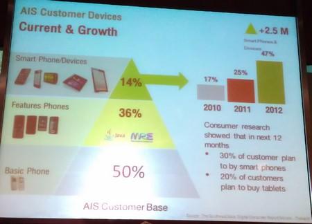 การเติบโตของอุปกรณ์ mobile